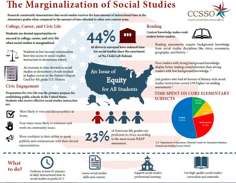 Image of Social Studies Marginalization Brief